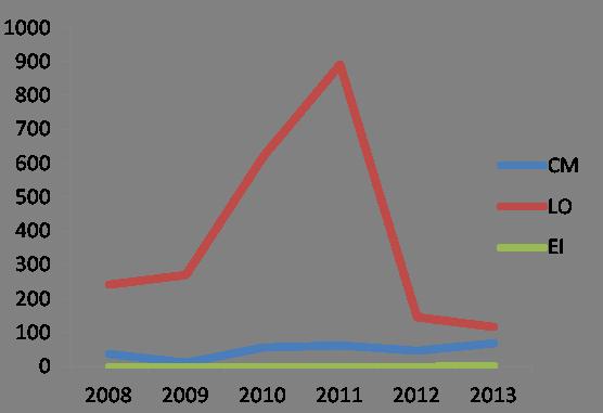 Avistamientos de tres especies tortugas marinas durante el 2013.